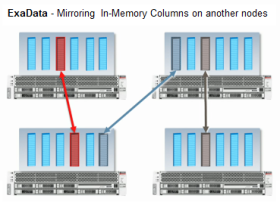 exa_mirroring_inmemory